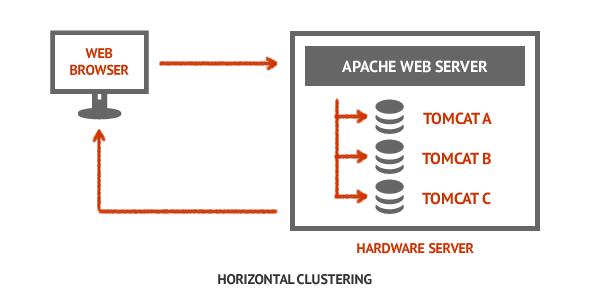 Horizontal Java Clustering