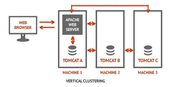 Vertical Java Clustering