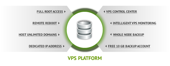 VPS features