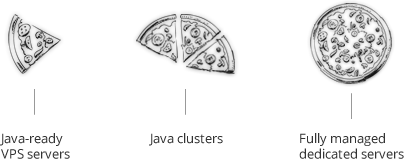 Virtual private servers, java clusters and dedicated servers